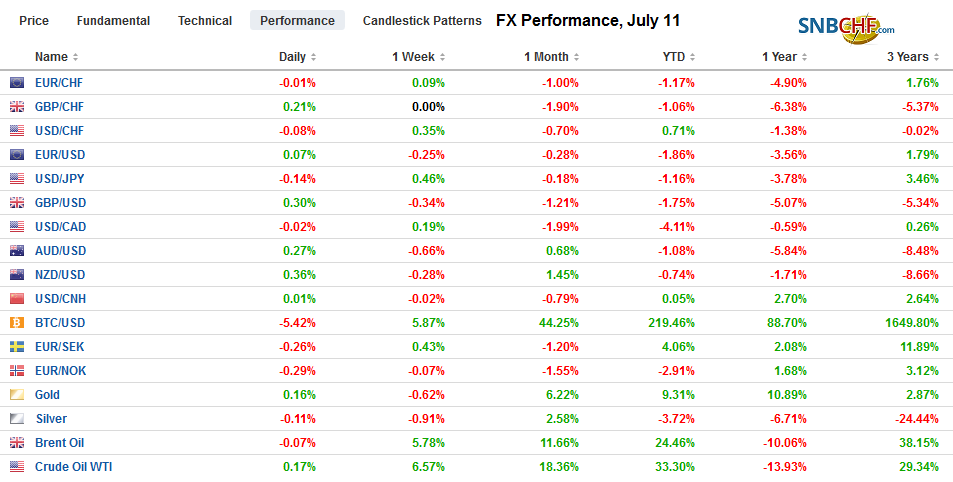 FX Performance, July 11