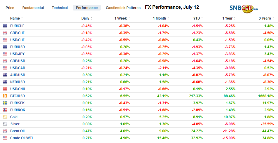 FX Performance, July 12