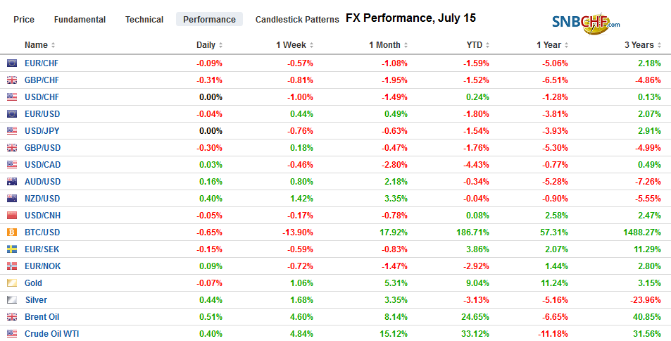 FX Performance, July 15