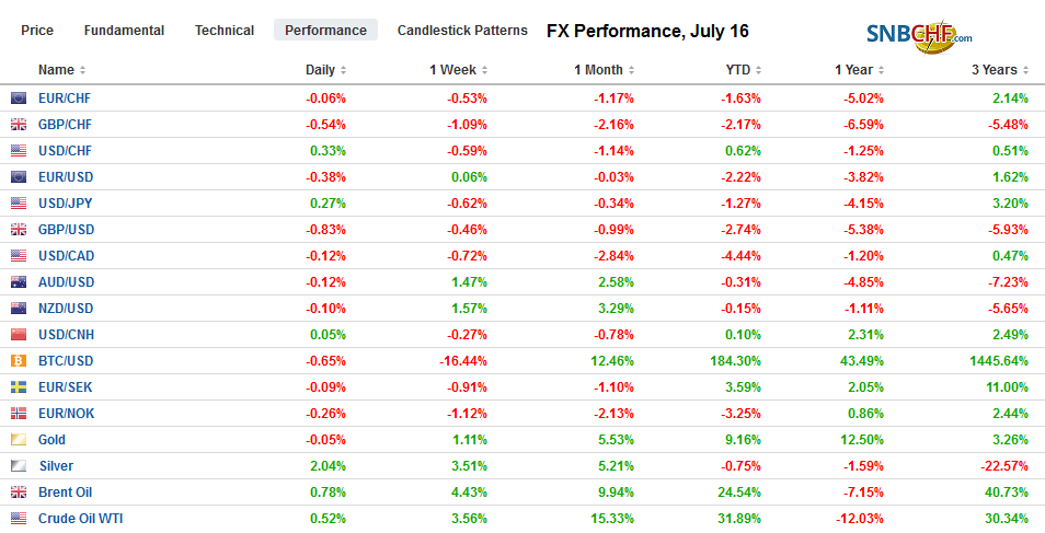 FX Performance, July 16