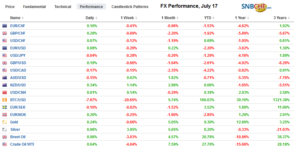 FX Performance, July 17