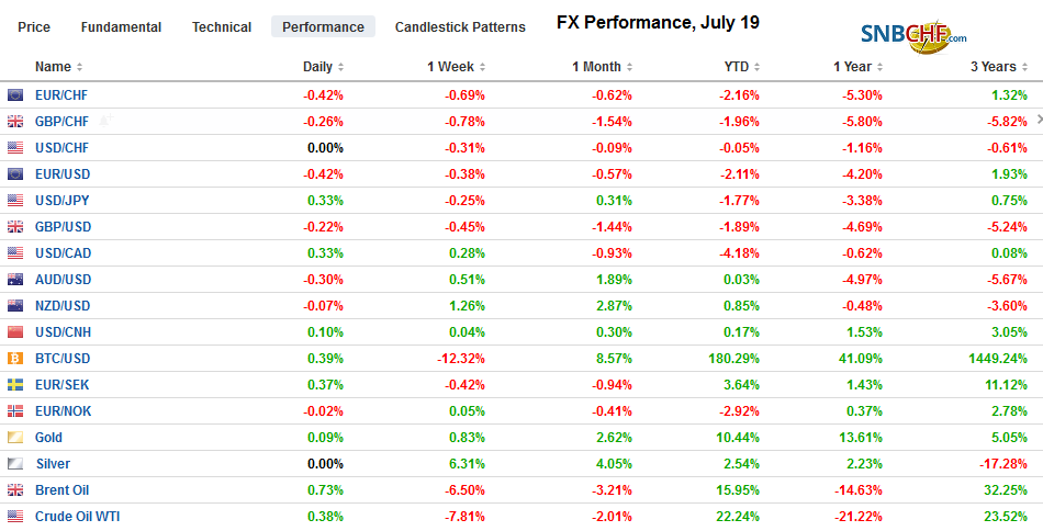 FX Performance, July 19