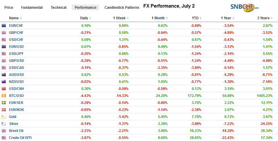 FX Performance, July 2