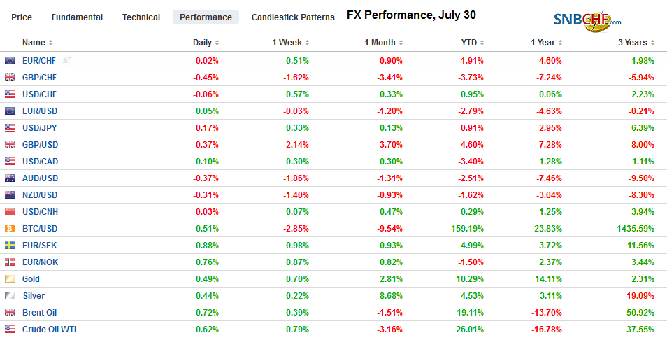 FX Performance, July 30