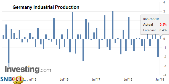 Germany Industrial Production, May 2019