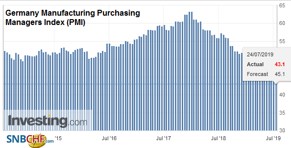 Germany Manufacturing Purchasing Managers Index (PMI), July 2019