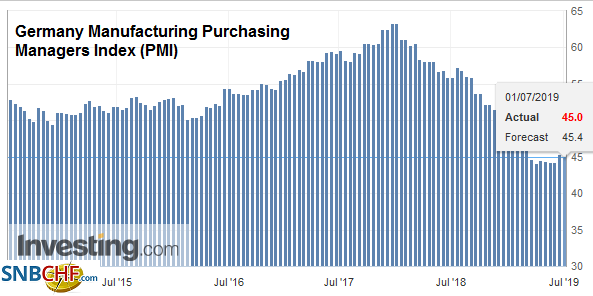 Germany Manufacturing Purchasing Managers Index (PMI), Jun 2019