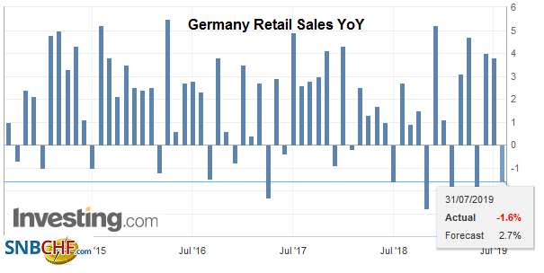 Germany Retail Sales YoY, June 2019