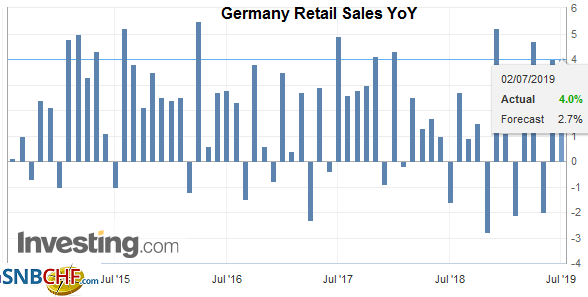 Germany Retail Sales YoY, May 2019