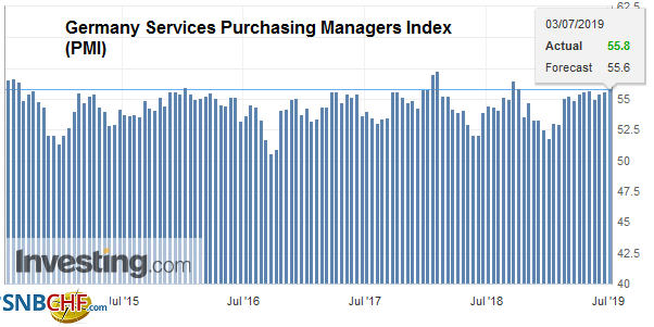 Germany Services Purchasing Managers Index (PMI), June 2019