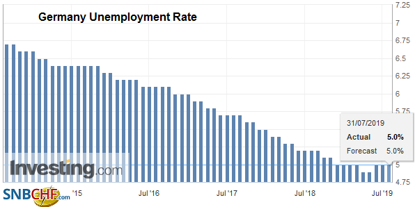 Germany Unemployment Rate, July 2019