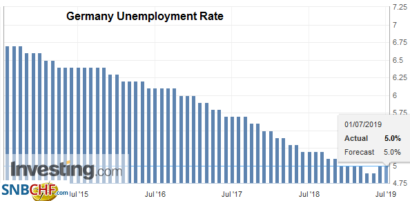 Germany Unemployment Rate, Jun 2019