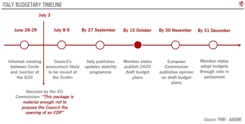 Italy Budgetary Timeline
