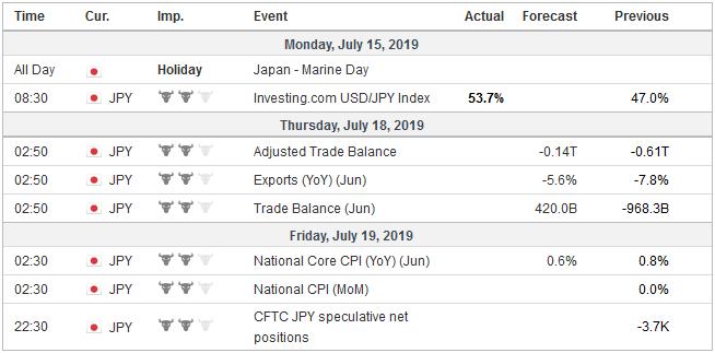 Economic Events: Japan, Week July 15