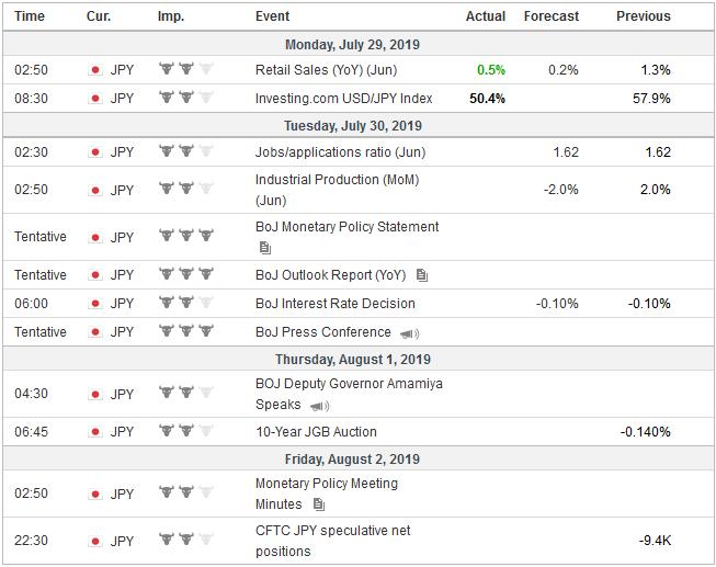 Economic Events: Japan, Week July 29