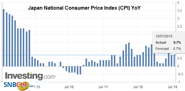 Japan National Consumer Price Index (CPI) YoY, June 2019