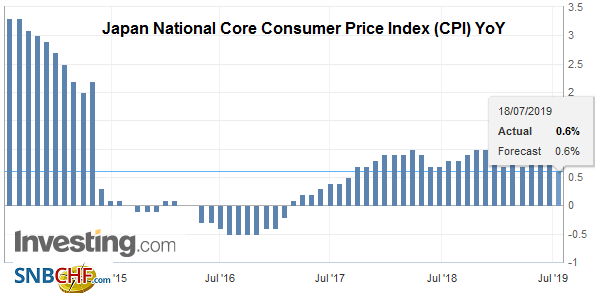 Japan National Core Consumer Price Index (CPI) YoY, June 2019