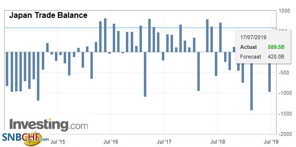 Japan Trade Balance, June 2019