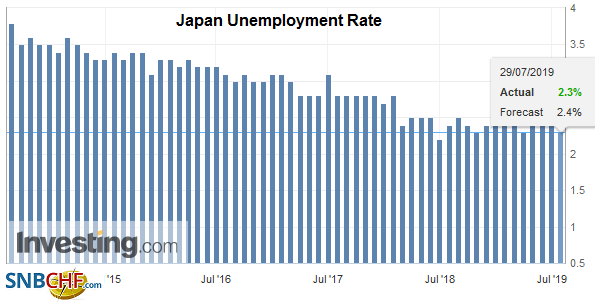 Japan Unemployment Rate, June 2019