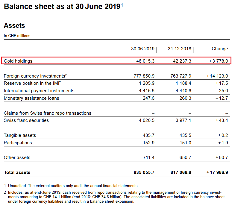 SNB Balance Sheet for Gold Holdings for Q2 2019