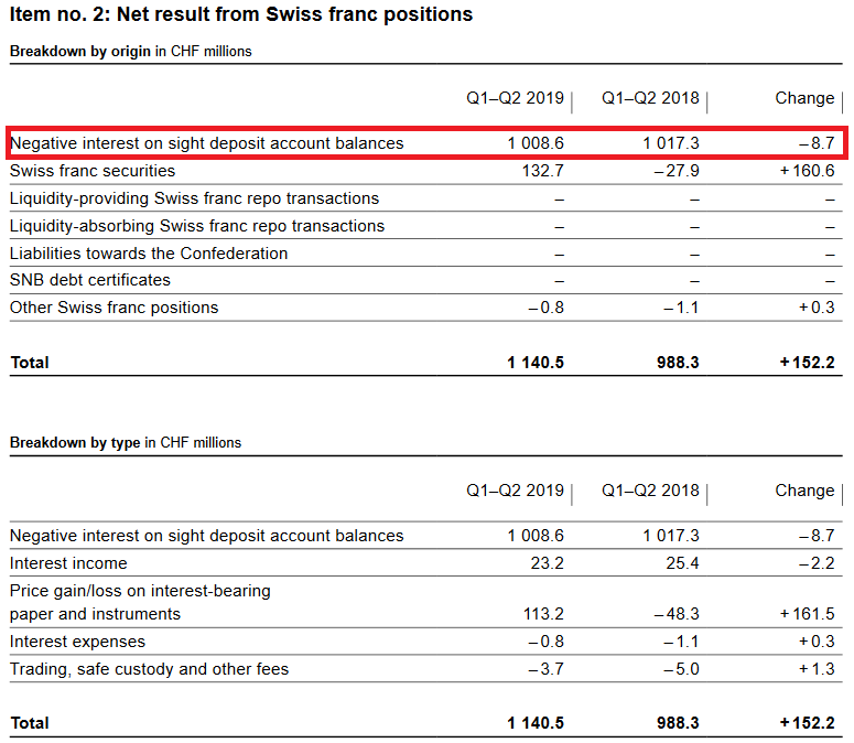 SNB Result for Swiss Franc Positions for Q2 2019