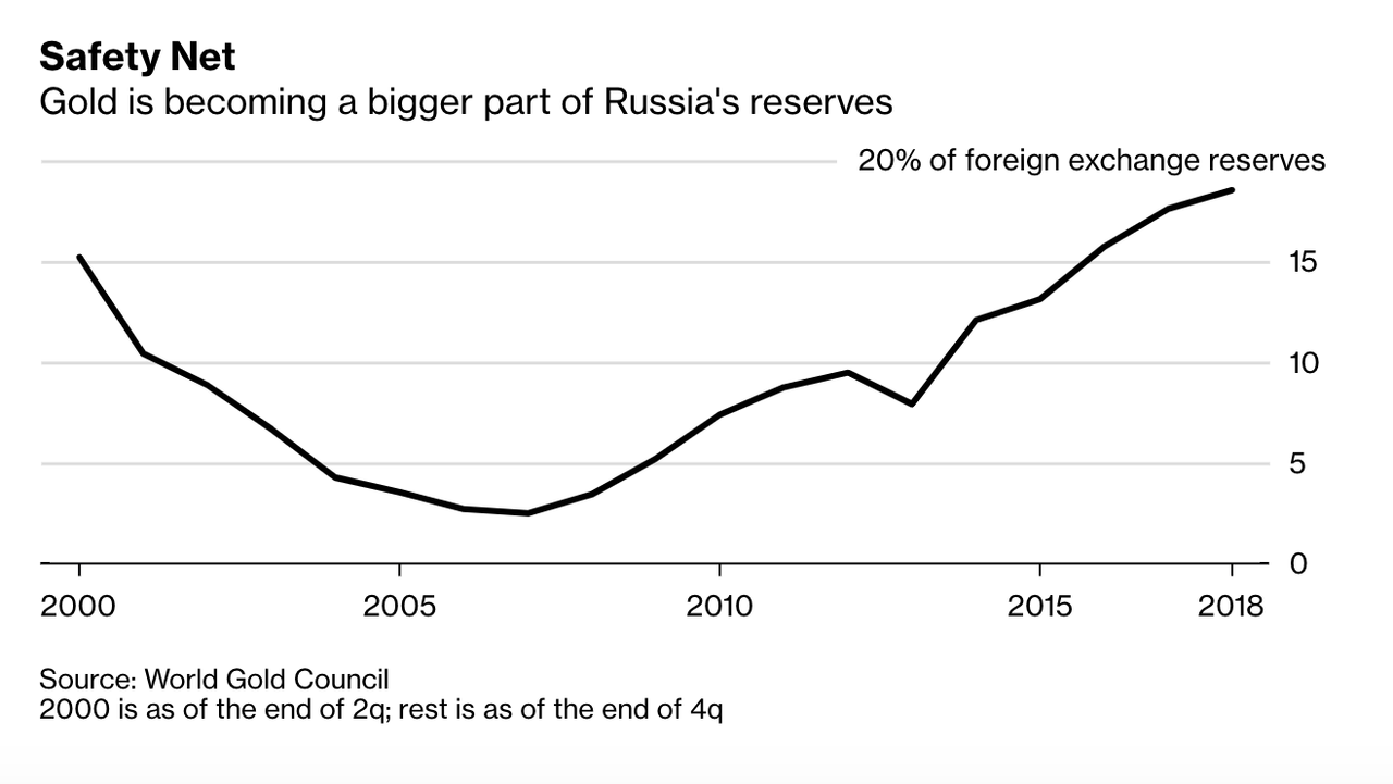 Gold as Russian Reserve