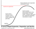 S-curve of Rapid Expansion, Stagnation and Decline