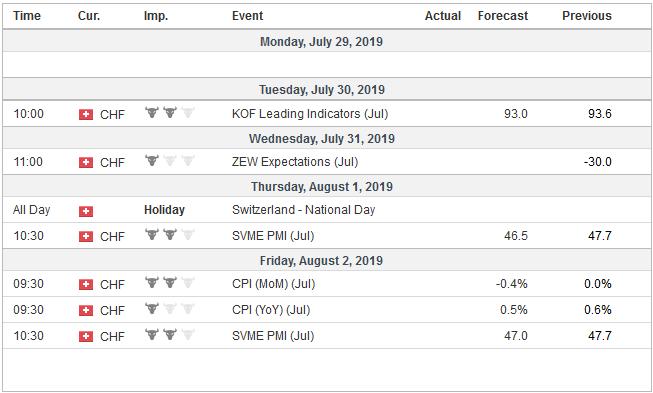 Economic Events: Switzerland, Week July 29