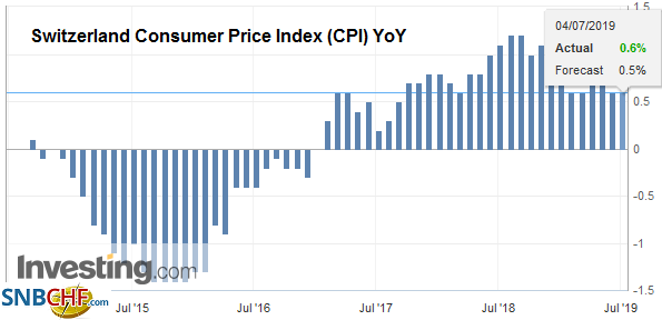 Switzerland Consumer Price Index (CPI) YoY, June 2019