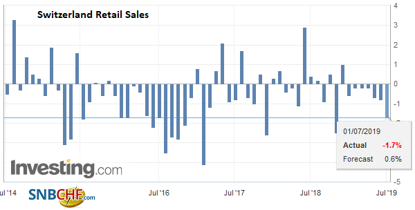 Switzerland Retail Sales YoY, May 2019