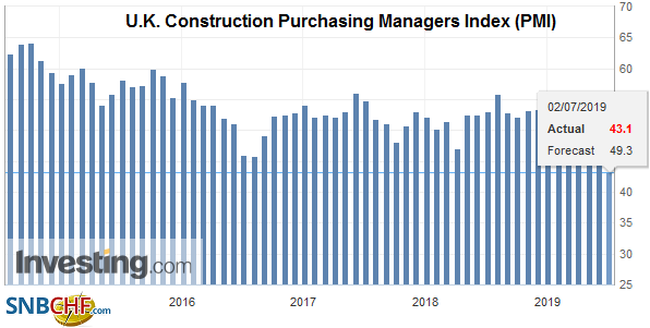 U.K. Construction Purchasing Managers Index (PMI), Jun 2019