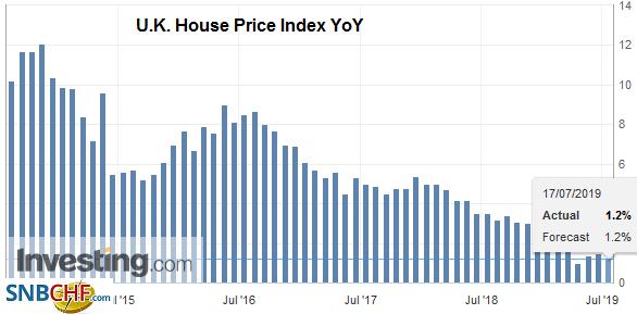 U.K. House Price Index YoY, July 2109