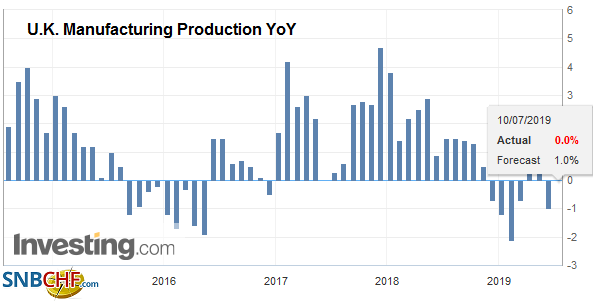 U.K. Manufacturing Production YoY, May 2019