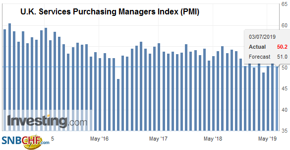 U.K. Services Purchasing Managers Index (PMI), June 2019