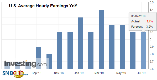 U.S. Average Hourly Earnings YoY, June 2019