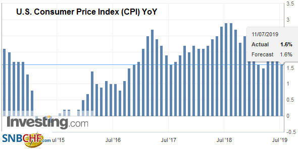 U.S. Consumer Price Index (CPI) YoY, June 2019