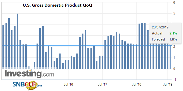 U.S. Gross Domestic Product (GDP) QoQ, Q2 2019