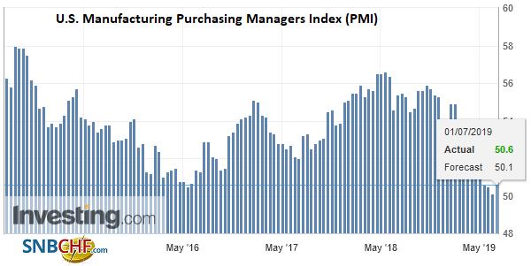 U.S. Manufacturing Purchasing Managers Index (PMI), Jun 2019