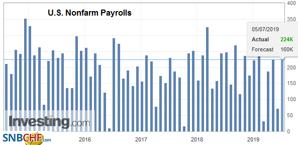 U.S. Nonfarm Payrolls, June 2019