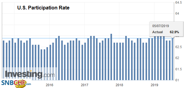U.S. Participation Rate, June 2019