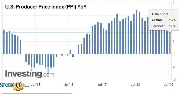 U.S. Producer Price Index (PPI) YoY, June 2019