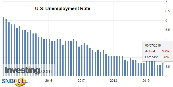 U.S. Unemployment Rate, June 2019