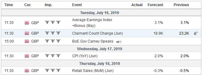 Economic Events: United Kingdom, Week July 15