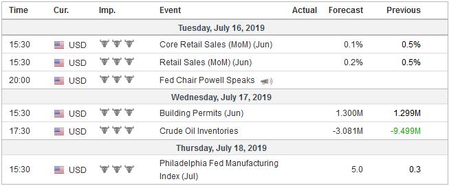 Economic Events: United States, Week July 15