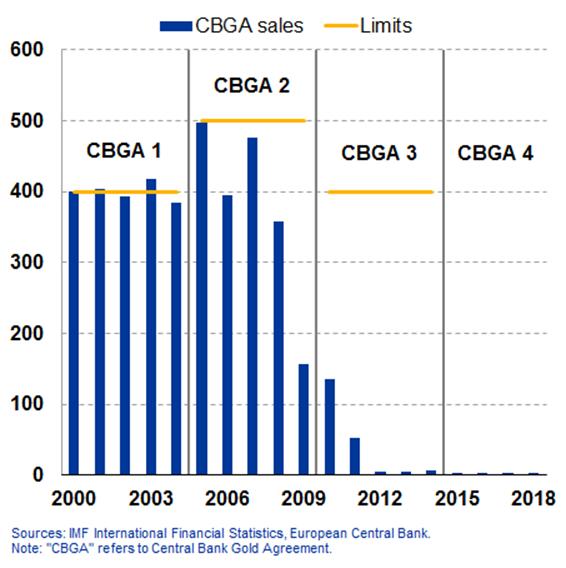 CBGA Sales and Limits, 2000 - 2018