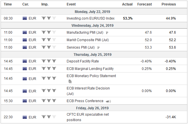 Economic Events: Eurozone, Week July 22