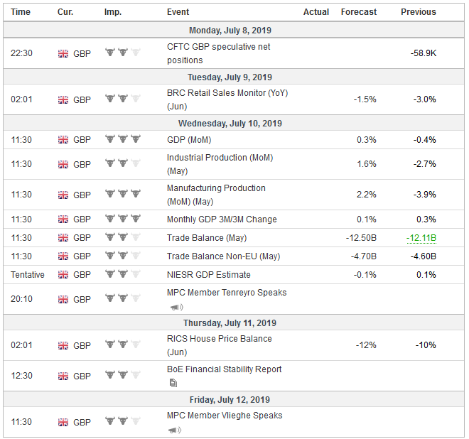 Economic Events: United Kingdom, Week July 08