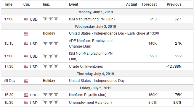 Economic Events: United States, Week July 01