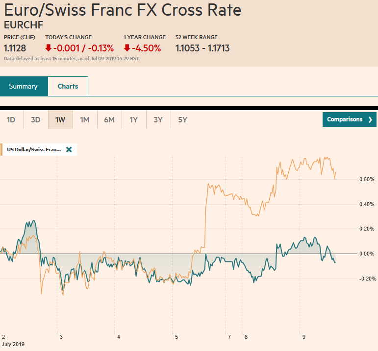 EUR/CHF and USD/CHF, July 09
