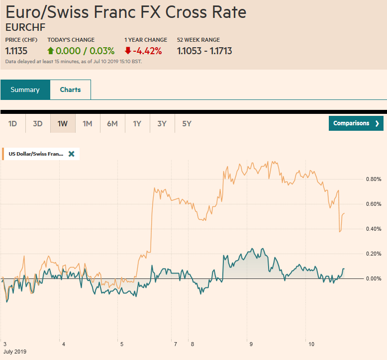 EUR/CHF and USD/CHF, July 10